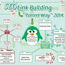 SEO: Link Building in Correct Way in 2014 | Visual.ly | Business | Scoop.it