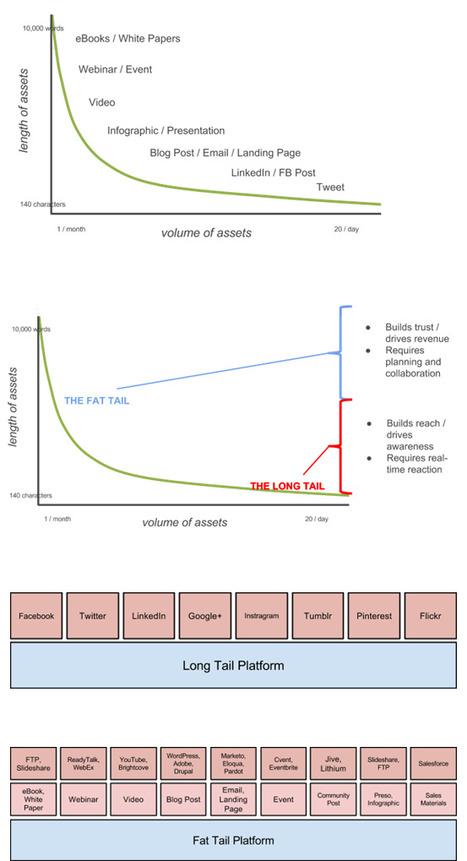 The Content Curve - Kapost Content Marketeer   Marketing digital   Scoop.it