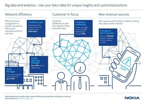 Nokia запустила платформу рекламной аналитики для операторов | MarTech | Scoop.it