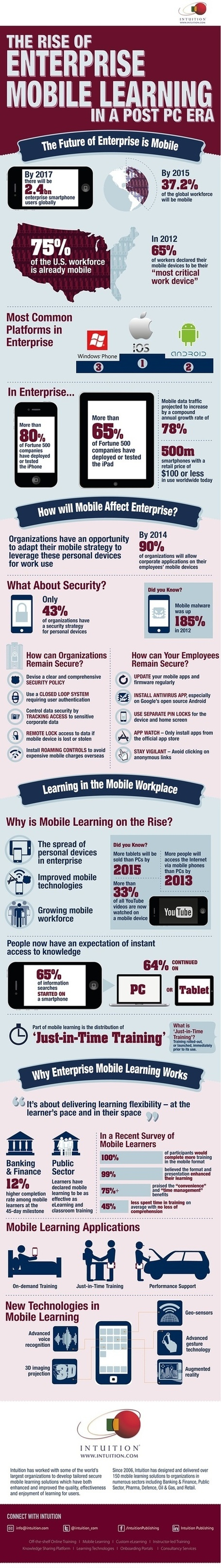 The Future of Enterprise Mobile Learning [INFOGRAPHIC] | Neli Maria Mengalli' Scoop.it! Space | Scoop.it