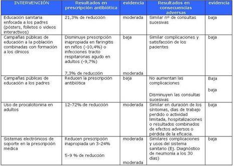 Marchando una de antibióticos | GPI AEPap | Scoop.it