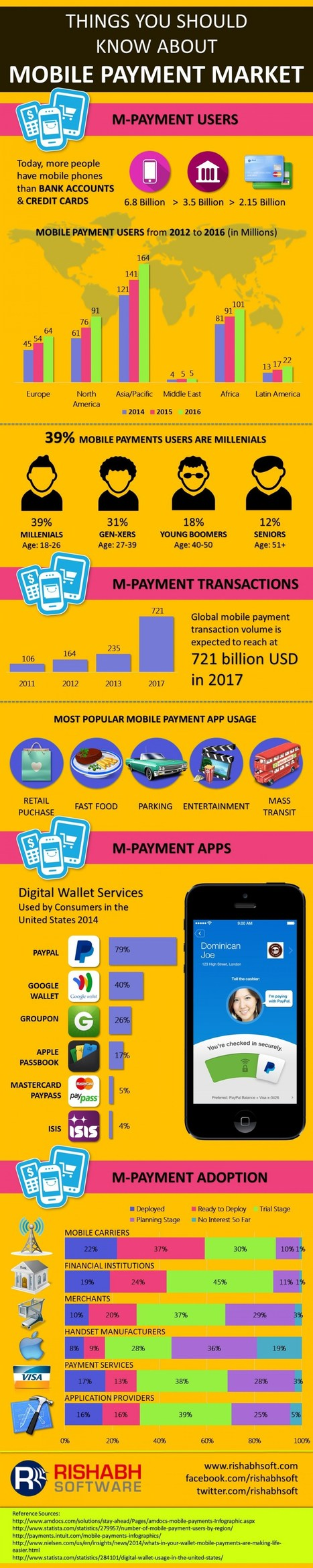 7 choses à savoir à propos du paiement mobile | Tailored Telling for Retail | Scoop.it