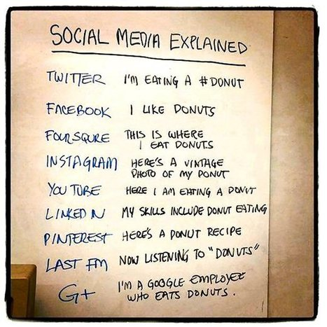 Media Bubble - Social Media Explained | Small Town Small Business Social media | Scoop.it