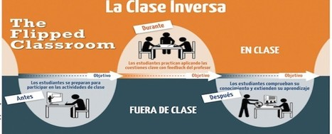 Flipped Learning y el desarrollo del talento en la escuela | The Flipped Classroom | Education | Scoop.it