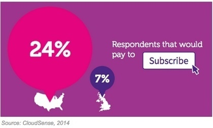 Are Consumers Willing to Pay for Content From Online Publishers? | MarketingHits | Scoop.it