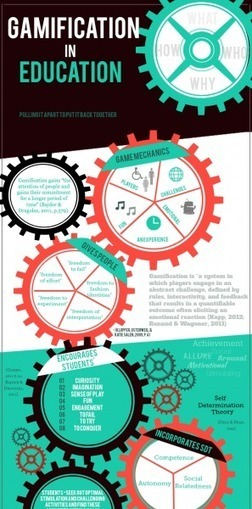 The Gears of Gamification in Education Infographic | Distance Ed Archive | Scoop.it