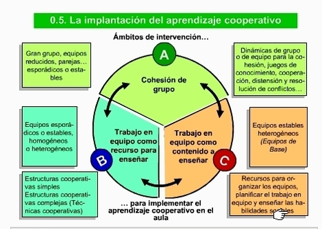APRENDER A COOPERAR PASO A PASO (II) Trabajo en equipo como recurso paraenseñar | Pedalogica: educación y TIC | Scoop.it