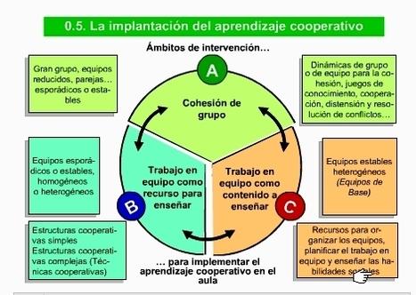 APRENDER A COOPERAR PASO A PASO (II) Trabajo en equipo como recurso paraenseñar | A New Society, a new education! | Scoop.it