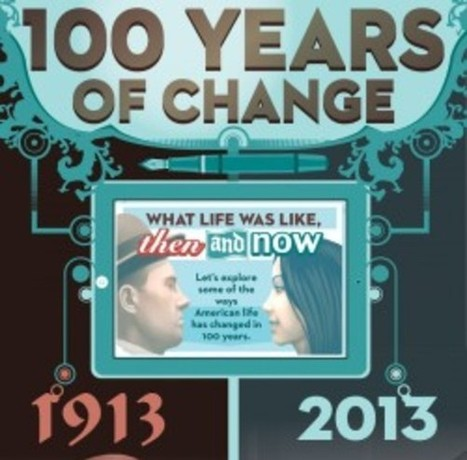 100 Years of Change   Visual.ly   How to win in life   Scoop.it