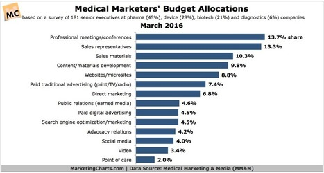 Budget Allocations For Medical Marketing [CHART] - e-Strategy Trends | Pharma: Trends and Uses Of Mobile Apps and Digital Marketing | Scoop.it