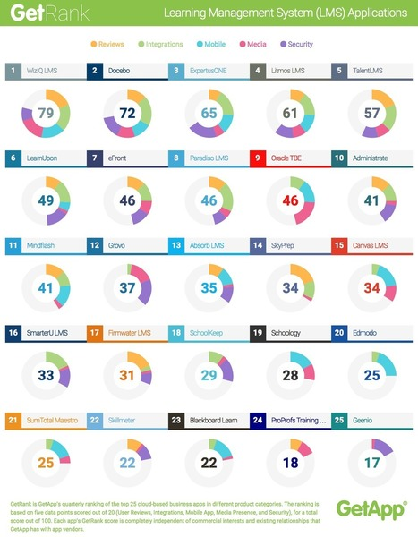 Infographic: The Top 25 Learning Management Systems - eLearning Brothers | Data Visualization, Information Design & Infographics | Scoop.it