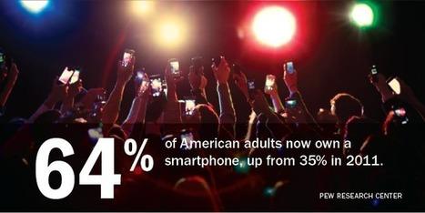 U.S. Smartphone Use in 2015 | Sociologie du numérique et Humanité technologique | Scoop.it