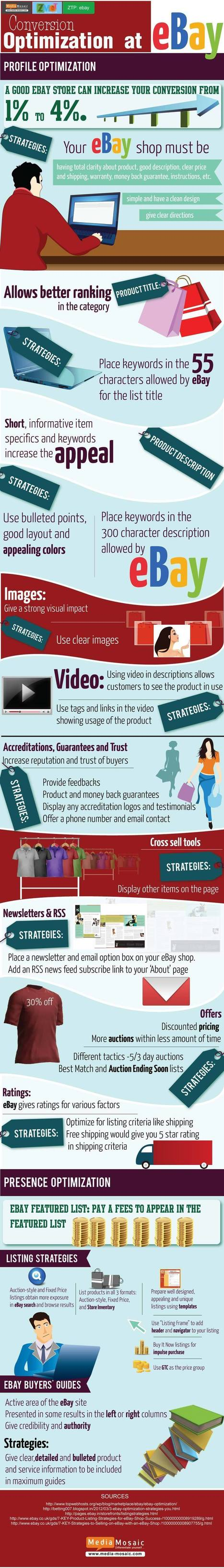 Ebay [Infographic]: Conversion Optimization at eBay | eBay business | Scoop.it