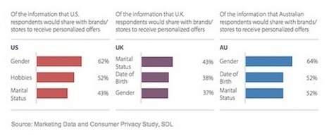 What makes consumers share personal data with brands? | What is big data? How do we use it? | Scoop.it