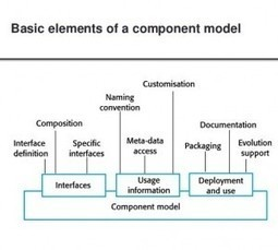 The Significance of Various Elements in Component Based Model - The Official 360logica Blog | Software Testing | Scoop.it