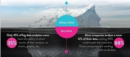 Platfora's big data iceberg and other stories | Big Data Projects | Scoop.it