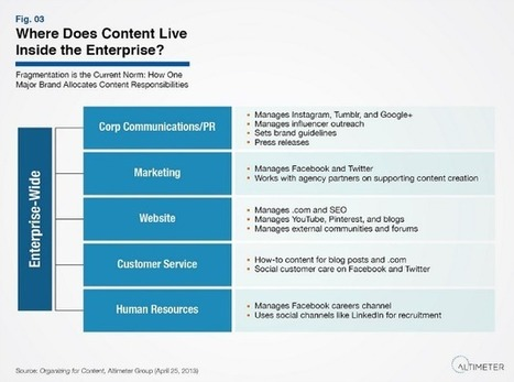 Why Brands Must Orchestrate for Content   Marketing and Selling Content Operations   Scoop.it