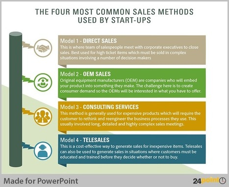 Tips to Visualise Sales Methods for Business PowerPoint Presentation | PowerPoint Presentation Tools and Resources | Scoop.it