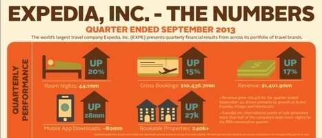 All signs point to accommodation for Expedia | #Travel #Stats #Facts and #NoCats | Scoop.it