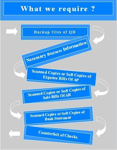 Outsource Bookkeeping Services | Online Bookkeeping | Outsource Accounting Services | Scoop.it