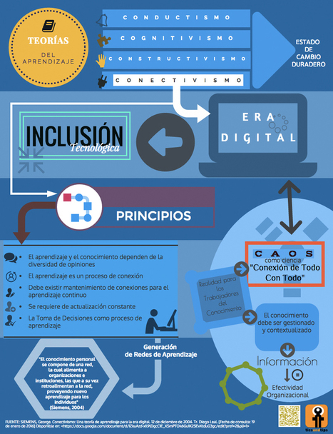 Conectivismo: principios | Educación y TIC | Scoop.it