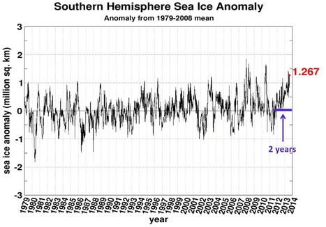South Polar Sea Ice Sets All-Time Satellite Record – Now Above Normal Almost 2 Years Uninterrupted! | Climat | Scoop.it