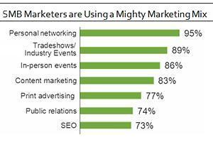 SMBs Still Favor Face-to-Face Marketing Tactics | The Perfect Storm Team | Scoop.it