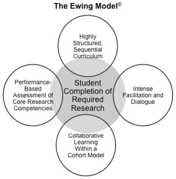 Enhancing the Acquistion of Research Skills in Online Doctoral Programs: The Ewing Model© | compaTIC | Scoop.it