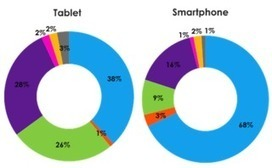 Smartphone vs. Tablet Commerce: 3 Essential Behaviors You May Be Overlooking | Mobile Advertising Insights | Scoop.it