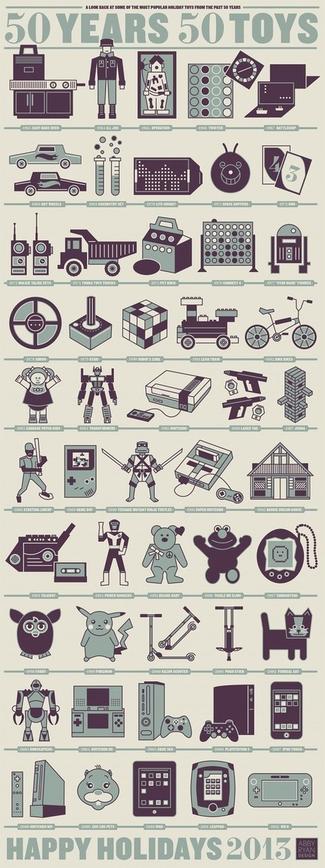 50 Years 50 Toys [infographic] | Cool Things for kids | Scoop.it