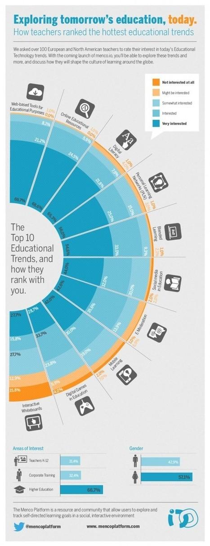 Educación tecnológica: 10 tendencias educativas para el siglo XXI: Conecta13 | Siempre aprendiendo | Scoop.it