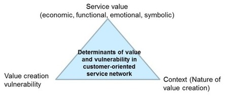 Customer value determinants? Economic, emotional and symbolic value in B2B context | Designing services | Scoop.it