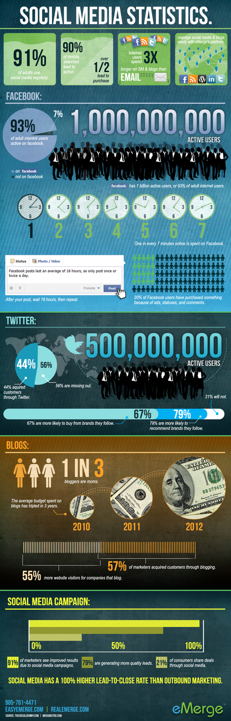 Helpful Social Media Statistics [Infographic] | A 360° Perspective of Communications, Strategy, Technology and Advertising | Scoop.it