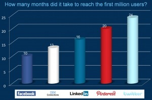 Social intranets grow faster than you probably think – only Facebook reached the first million users faster than IBMConnections | The entrprise20coil | Scoop.it