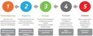 Le SMS Marketing : retour vers le futur ?   TSTMG mercatique   Scoop.it