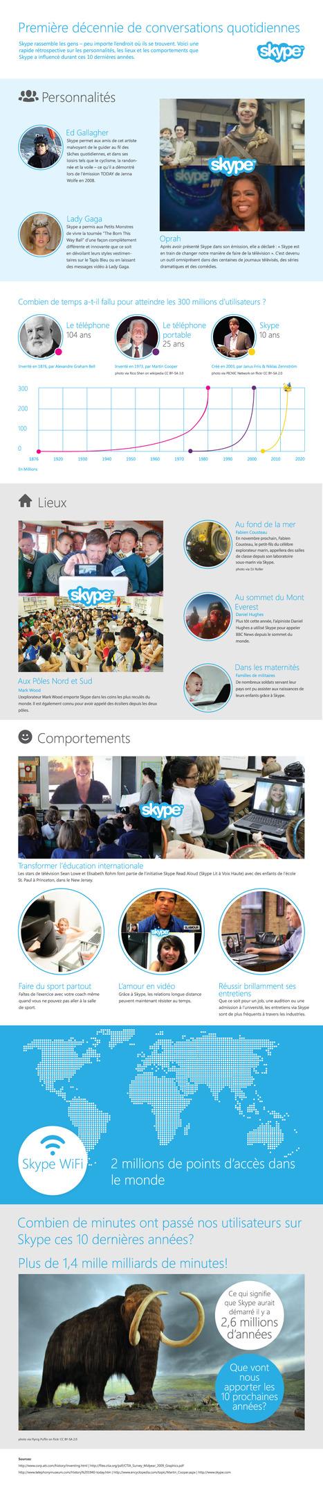 Skype célèbre une décennie de précieuses connections! | Technologies | Scoop.it