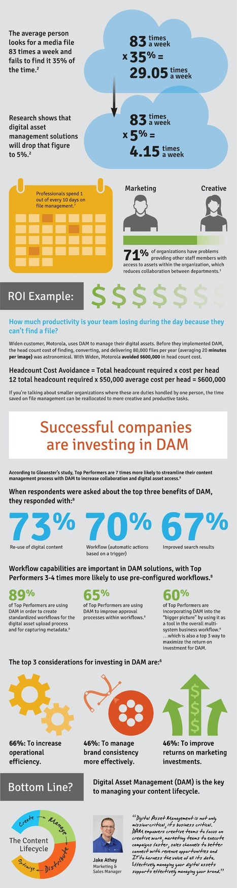 The Business Case for DAM Infographic from Widen | JamehDebui DAM | Scoop.it