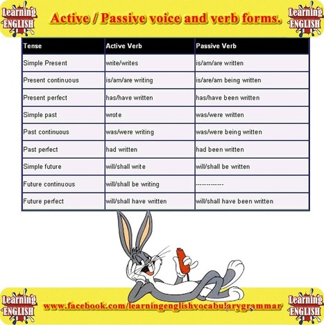 Active passive voice and verb form picture English lesson - Learning English with videos and pictures | Learning Basic English, to Advanced Over 700 On-Line Lessons and Exercises Free | Scoop.it