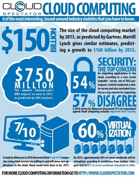 Twitter / OhUnNoupi: 6 Statistiques du #cloud ... | SYLVIE MERCIER | Scoop.it