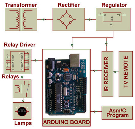 Arduino Based Electrical Appliances Control using IR | Projects for Engineering Students | Scoop.it