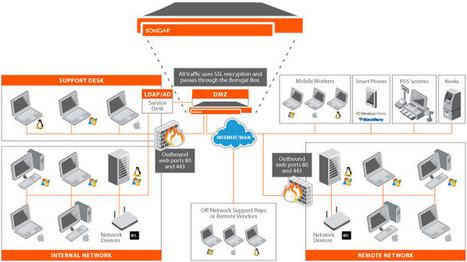 Latest Remote Desktop Protocol Integration Makes Better Desktop Support Security | Whitehats | IT Support | Scoop.it