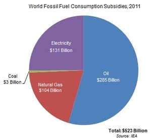 Data Highlights - 36: The Energy Game is Rigged: Fossil Fuel Subsidies Topped $620 Billion in 2011 | EPI | Sustain Our Earth | Scoop.it