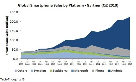 Smartphone Market Share by Country - Q2 2013: Android Leads, iPhone Slips, Windows Phone Inconsistent | Tech-Thoughts by Sameer Singh | Digital & Internet Strategy | Scoop.it