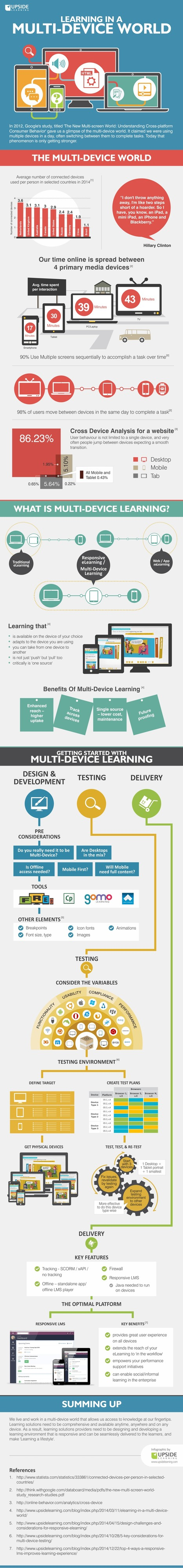 Learning in a Multi-Device World Infographic - e-Learning Infographics | Elementary Technology Education | Scoop.it
