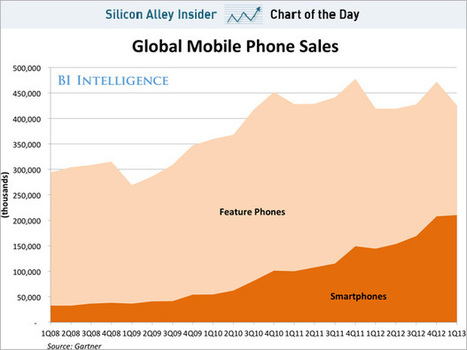CHART OF THE DAY: Smartphone Sales Are On The Verge Of Overtaking Feature Phone Sales   Audiovisual Interaction   Scoop.it