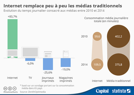 Internet remplace peu à peu les médias traditionels - Capital.fr | Seniors | Scoop.it
