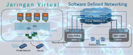 Memahami Perbedaan Antara Jaringan Virtual Dan SDN | Informasi Menarik di Indonesia | Scoop.it