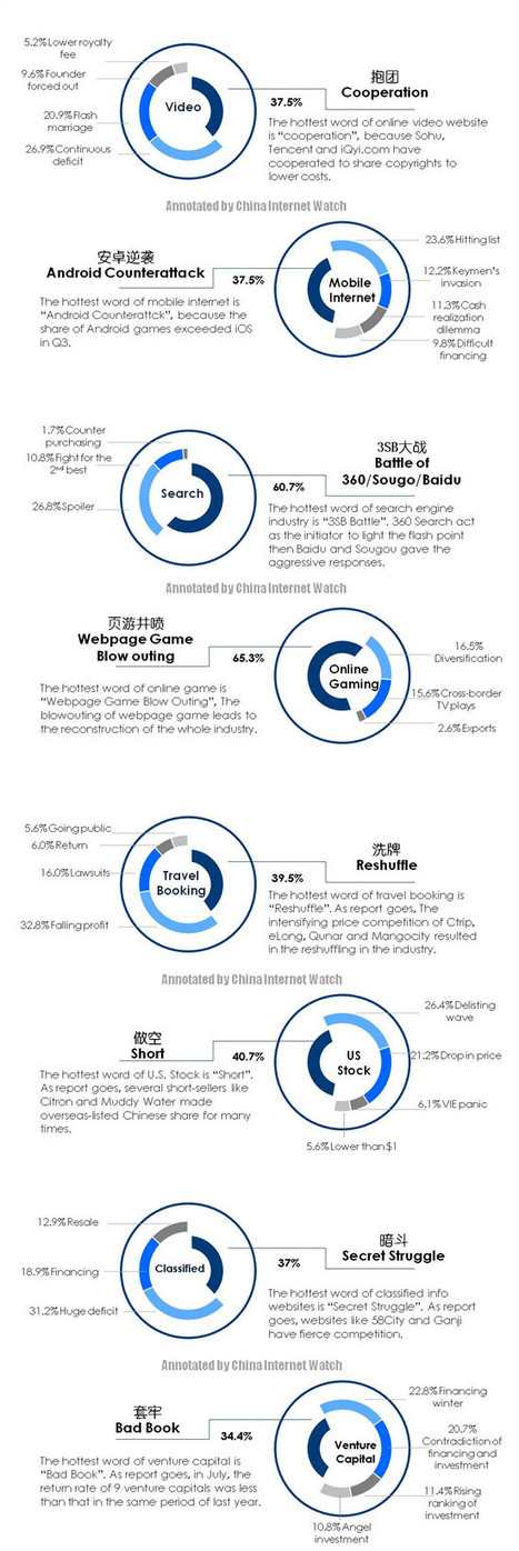 China Internet Top 10 Keywords in 2012 | Chinese Cyber Code Conflict | Scoop.it
