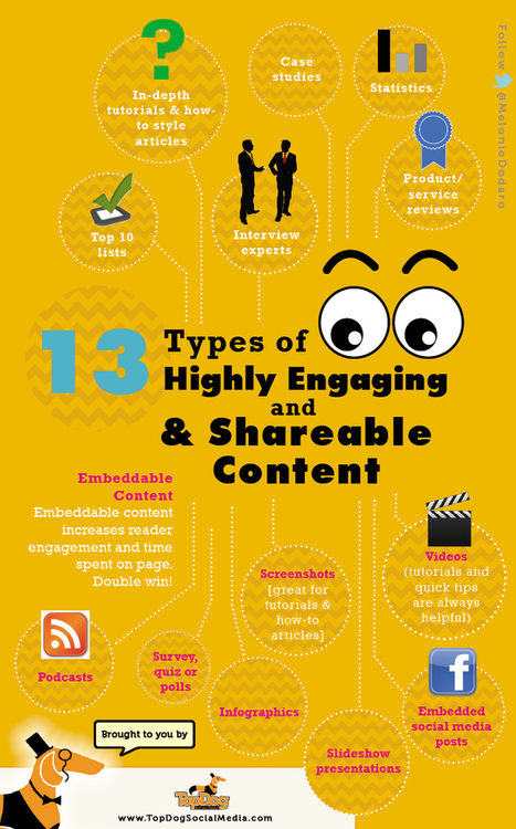 Content Strategy: 13 Types of Highly Engaging & Shareable Content | Content Marketing | Scoop.it