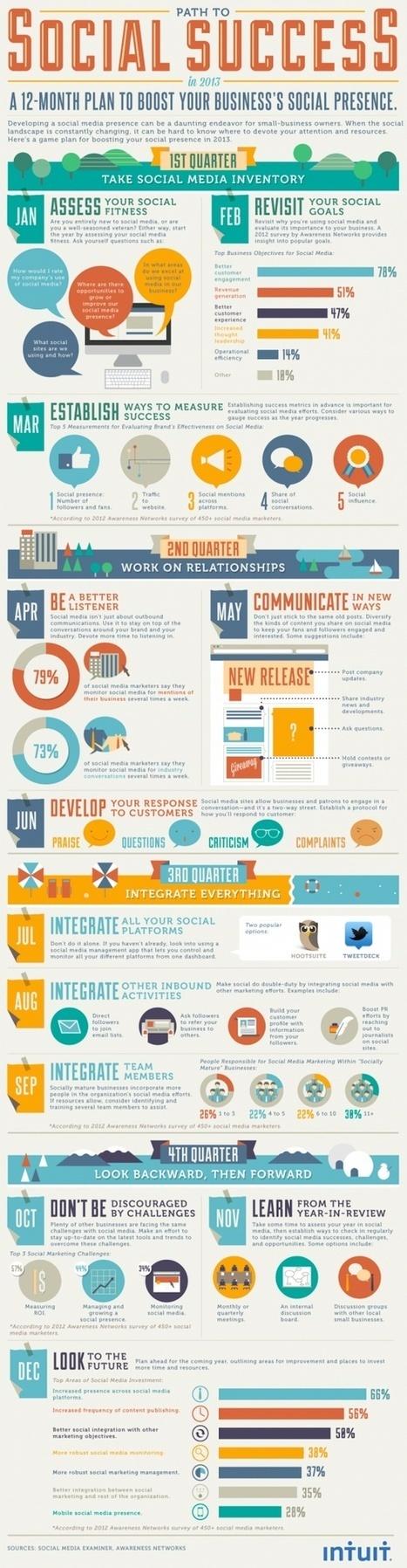 [Infographie] Social media : 12 étapes pour réussir sa stratégie de développement | e-commerce | Scoop.it
